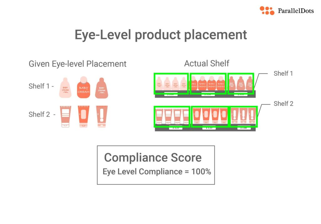 eye-level product placement illustration