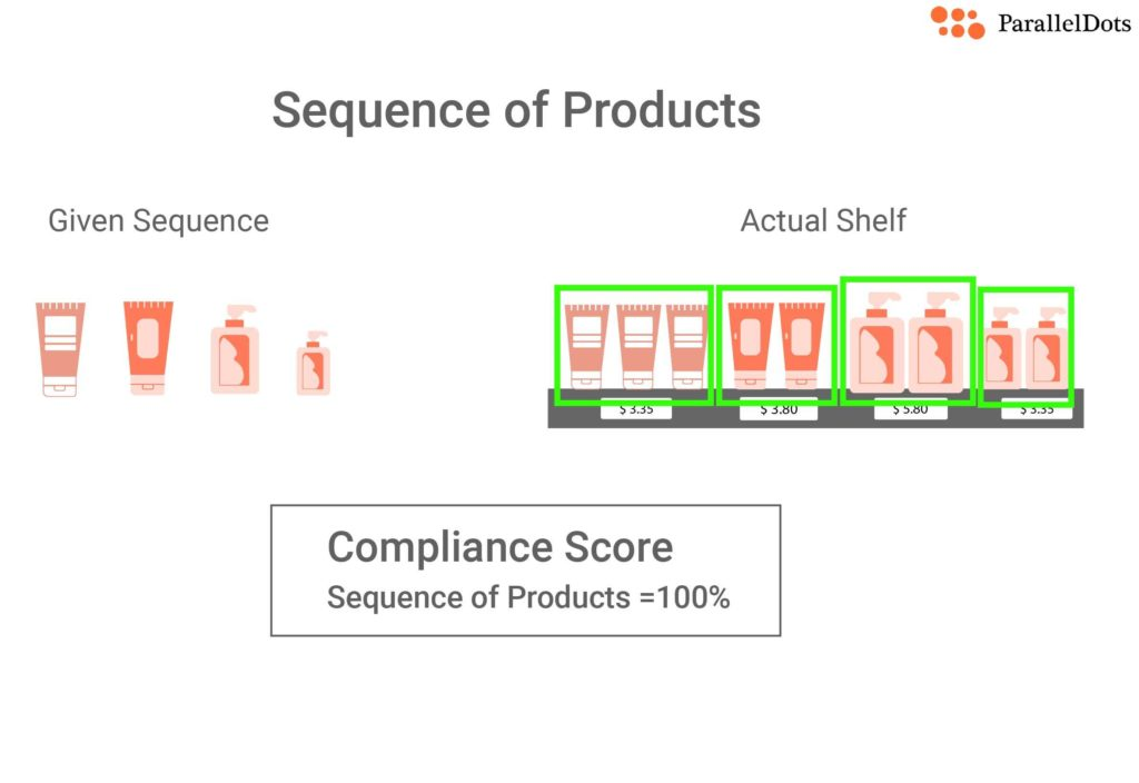 sequence of products KPI for shelf image recognition in retail store